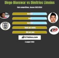 Diego Biseswar vs Dimitrios Limnios h2h player stats