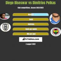 Diego Biseswar vs Dimitrios Pelkas h2h player stats