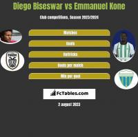 Diego Biseswar vs Emmanuel Kone h2h player stats