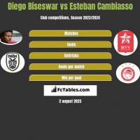 Diego Biseswar vs Esteban Cambiasso h2h player stats