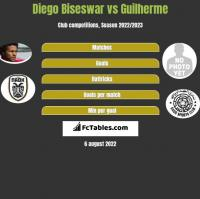 Diego Biseswar vs Guilherme h2h player stats