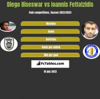 Diego Biseswar vs Ioannis Fetfatzidis h2h player stats
