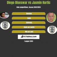 Diego Biseswar vs Jasmin Kurtic h2h player stats