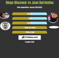 Diego Biseswar vs Jean Barrientos h2h player stats