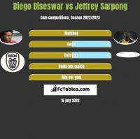 Diego Biseswar vs Jeffrey Sarpong h2h player stats