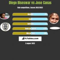 Diego Biseswar vs Jose Canas h2h player stats
