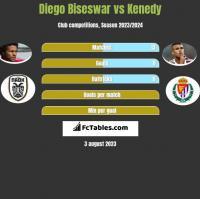 Diego Biseswar vs Kenedy h2h player stats