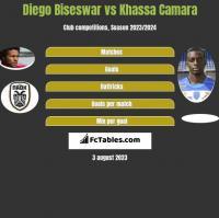 Diego Biseswar vs Khassa Camara h2h player stats