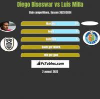 Diego Biseswar vs Luis Milla h2h player stats