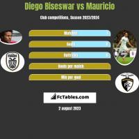 Diego Biseswar vs Mauricio h2h player stats