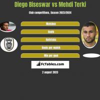Diego Biseswar vs Mehdi Terki h2h player stats
