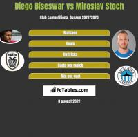 Diego Biseswar vs Miroslav Stoch h2h player stats