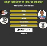 Diego Biseswar vs Omar El Kaddouri h2h player stats