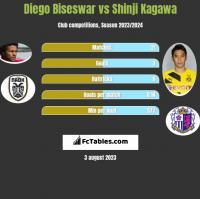 Diego Biseswar vs Shinji Kagawa h2h player stats