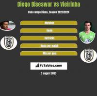 Diego Biseswar vs Vieirinha h2h player stats