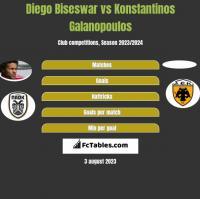 Diego Biseswar vs Konstantinos Galanopoulos h2h player stats