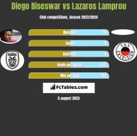 Diego Biseswar vs Lazaros Lamprou h2h player stats