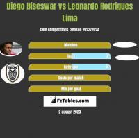 Diego Biseswar vs Leonardo Rodrigues Lima h2h player stats