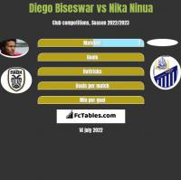 Diego Biseswar vs Nika Ninua h2h player stats