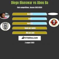 Diego Biseswar vs Abou Ba h2h player stats