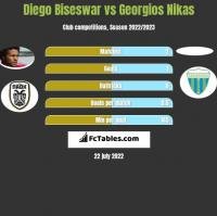 Diego Biseswar vs Georgios Nikas h2h player stats