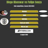 Diego Biseswar vs Felipe Souza h2h player stats