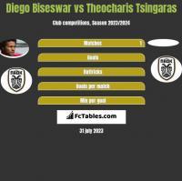 Diego Biseswar vs Theocharis Tsingaras h2h player stats