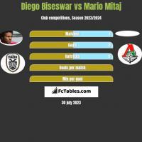 Diego Biseswar vs Mario Mitaj h2h player stats