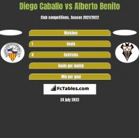 Diego Caballo vs Alberto Benito h2h player stats