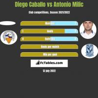 Diego Caballo vs Antonio Milic h2h player stats
