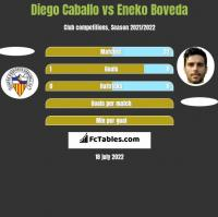 Diego Caballo vs Eneko Boveda h2h player stats