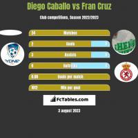 Diego Caballo vs Fran Cruz h2h player stats