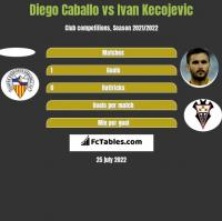 Diego Caballo vs Ivan Kecojevic h2h player stats