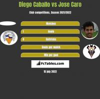 Diego Caballo vs Jose Caro h2h player stats