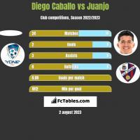 Diego Caballo vs Juanjo h2h player stats