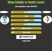 Diego Caballo vs Daniel Lasure h2h player stats