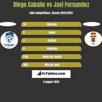 Diego Caballo vs Javi Fernandez h2h player stats