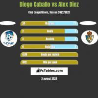 Diego Caballo vs Alex Diez h2h player stats