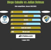 Diego Caballo vs Julian Delmas h2h player stats