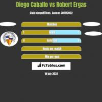 Diego Caballo vs Robert Ergas h2h player stats
