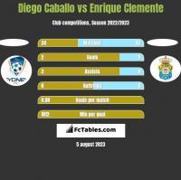 Diego Caballo vs Enrique Clemente h2h player stats
