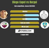 Diego Capel vs Burgui h2h player stats