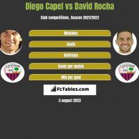 Diego Capel vs David Rocha h2h player stats