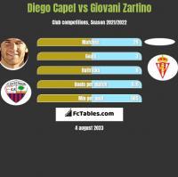 Diego Capel vs Giovani Zarfino h2h player stats