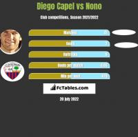 Diego Capel vs Nono h2h player stats