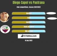 Diego Capel vs Pastrana h2h player stats