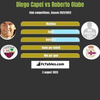 Diego Capel vs Roberto Olabe h2h player stats