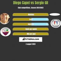 Diego Capel vs Sergio Gil h2h player stats