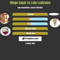 Diego Capel vs Luis Ledesma h2h player stats