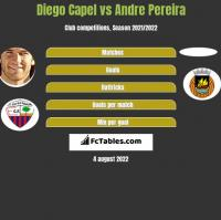 Diego Capel vs Andre Pereira h2h player stats